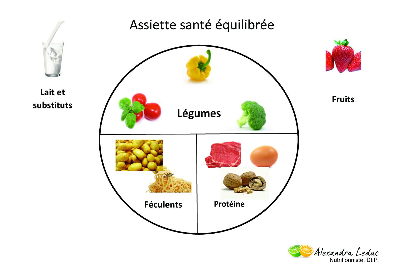 Nutrition dans cuisine Assiette_sante_equilibree